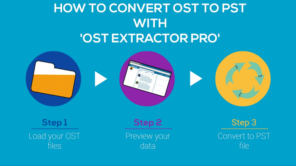 how to convert ost to pst in mac and windows